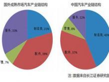 分析汽车之家汽车报价:中国汽车后市场发展迅速
