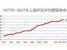 中国寿命最长的城市是哪里 上海市的平均寿命是83.18岁